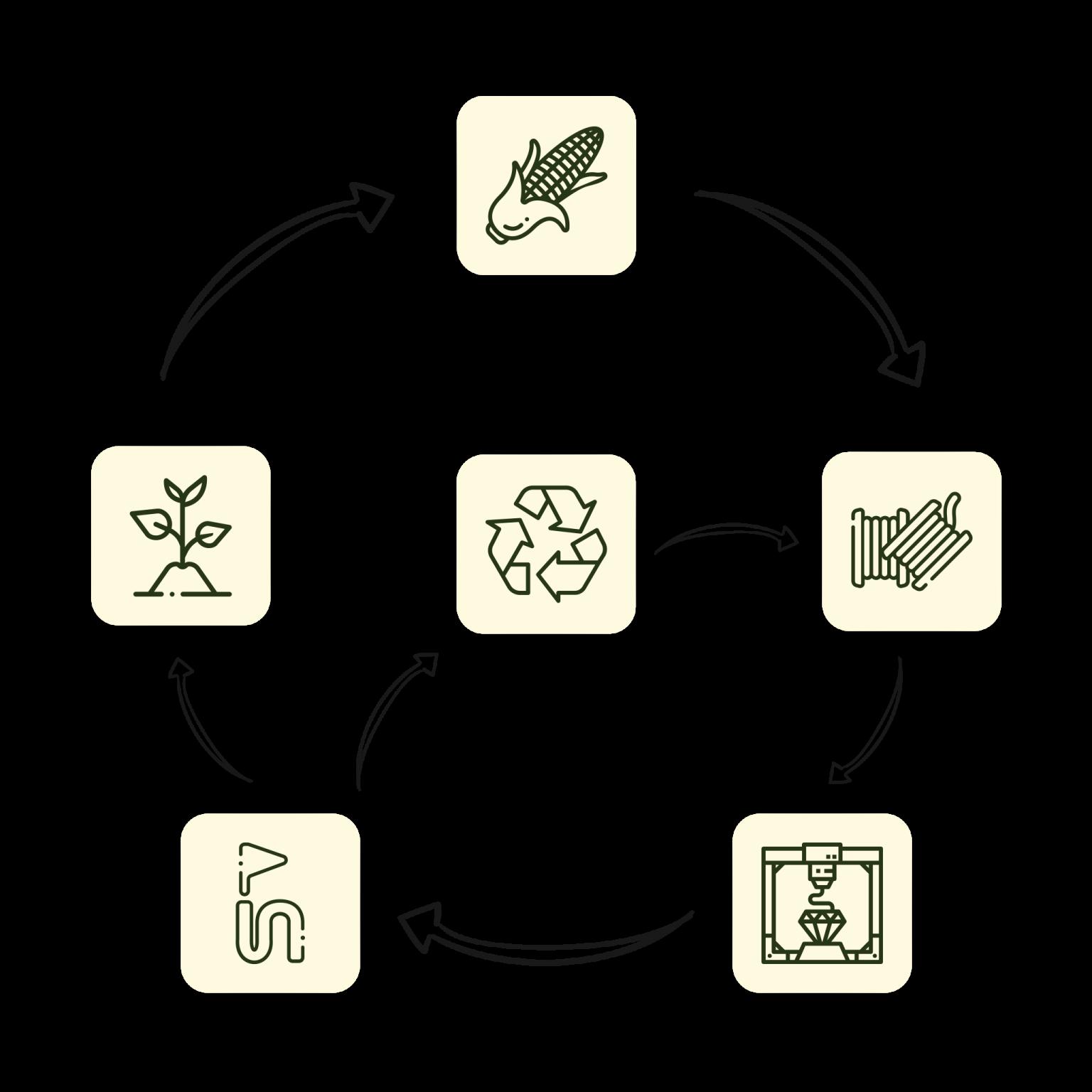 Der Kreis zeigt die einzelnen Schritte des Kennmal-Kreislaufs der Nachhaltigkeit
